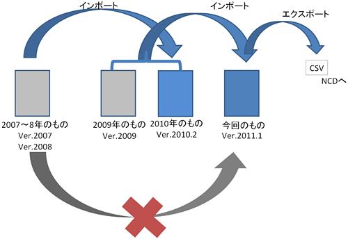 診療実績入力用ソフトバージョン関係図